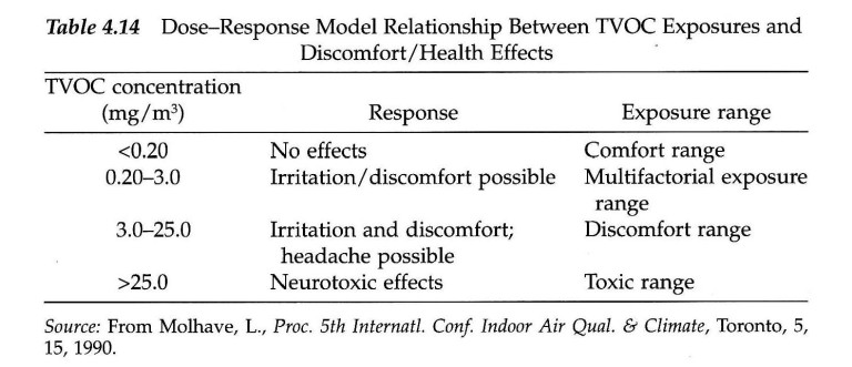 TVOC Table for Environmental Illness Effects from Indoor Air Quality IAQ Problems