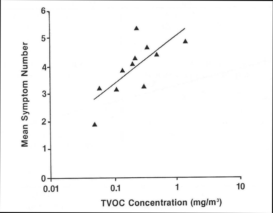 Total VOC Volatile Organic Compound Chart for Indoor Air Quality